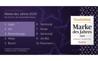 YouGovDas-Handelsblatt-Marke.png