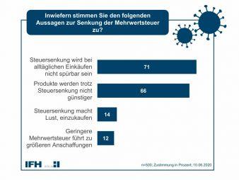 IFH-Umfrage-Mehrwertsteuer.jpg