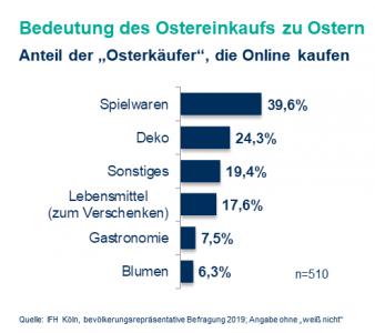 Ostern-Onlinekaeufe.png