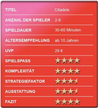 Bewertungskasten-Citadels.jpg