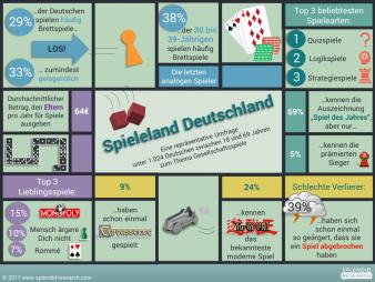 Infografik-Spieleland.png