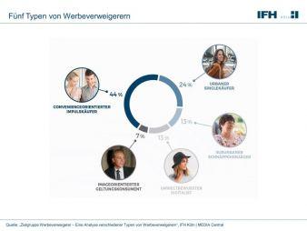 IFH-Koeln-Fuenf-Typen-von.jpg