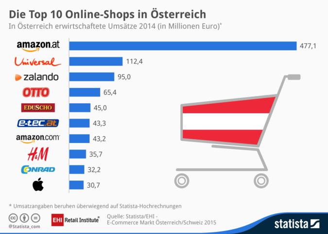 E-Commerce Oesterreich