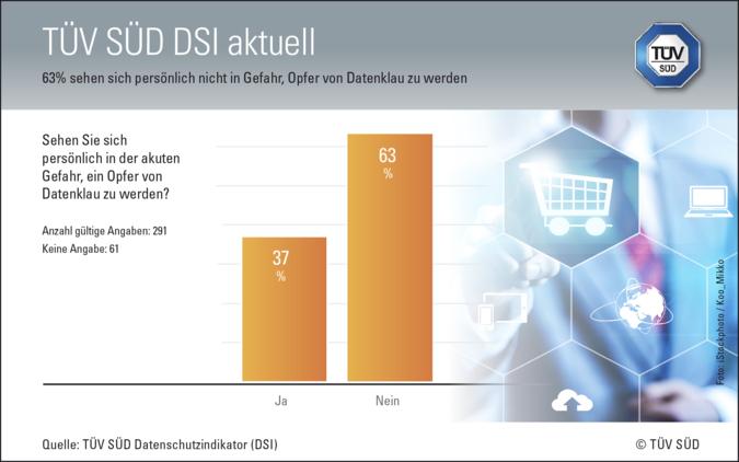 TÜV_Grafik Datenschutzindikator