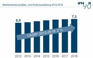 Marktentwicklung-Baby--und.jpg