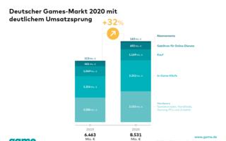 Games-Markt-2020.png