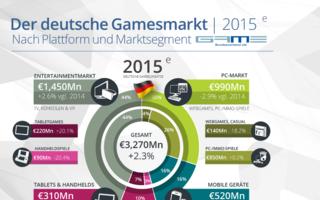 GAME_Marktzahlen_2015