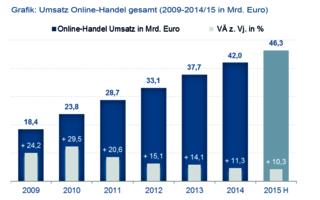 Online-Handel Umsatz