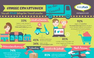 MetaPack Infografik
