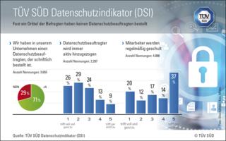 TÜV_Grafik Datenschutzindikator Apr 15