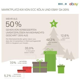 ECC_eBay_Umsatztreiber