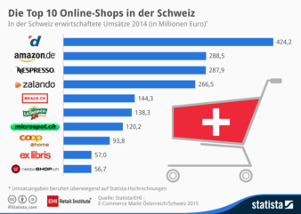 E-Commerce Schweiz