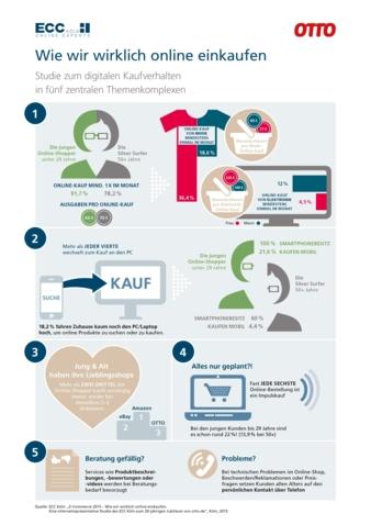 Grafik Online-Shopping