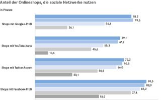 EHI-Studie-E-Commerce