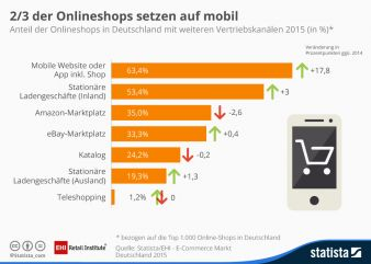 EHI-Studie_E-Commerce_Vertriebskanäle