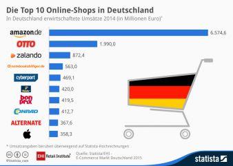 Aa-20150911_eCommerce-Deutschland