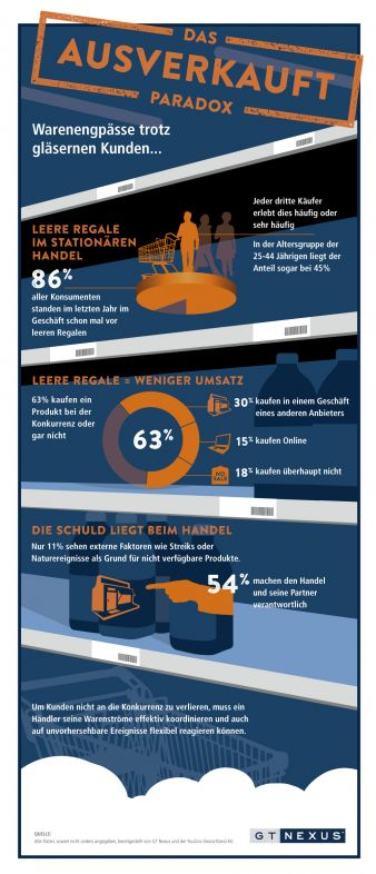GT Nexus Studie Infografik