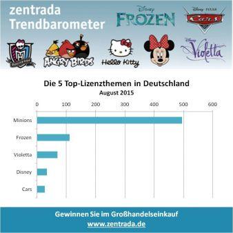 Zentrales-Trendbarometer